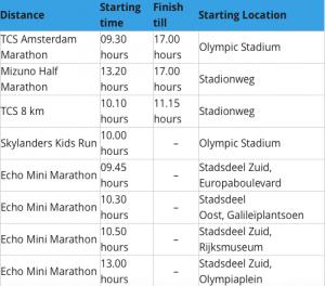Fonte: sito Ufficiale Amsterdam Marathon